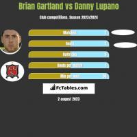 Brian Gartland vs Danny Lupano h2h player stats