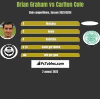 Brian Graham vs Carlton Cole h2h player stats