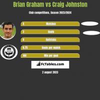 Brian Graham vs Craig Johnston h2h player stats