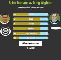 Brian Graham vs Craig Wighton h2h player stats