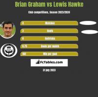 Brian Graham vs Lewis Hawke h2h player stats