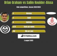 Brian Graham vs Salim Kouider-Aissa h2h player stats