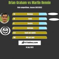 Brian Graham vs Martin Rennie h2h player stats
