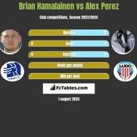 Brian Hamalainen vs Alex Perez h2h player stats