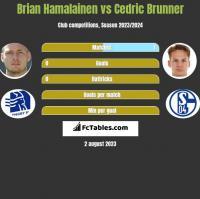 Brian Hamalainen vs Cedric Brunner h2h player stats