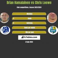 Brian Hamalainen vs Chris Loewe h2h player stats