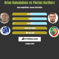 Brian Hamalainen vs Florian Hartherz h2h player stats