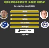 Brian Hamalainen vs Joakim Nilsson h2h player stats