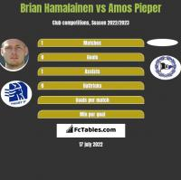 Brian Hamalainen vs Amos Pieper h2h player stats