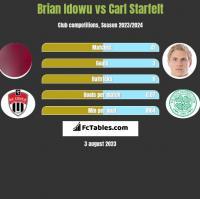 Brian Idowu vs Carl Starfelt h2h player stats
