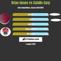 Brian Idowu vs Catalin Carp h2h player stats
