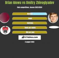 Brian Idowu vs Dmitry Zhivoglyadov h2h player stats