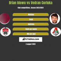 Brian Idowu vs Vedran Corluka h2h player stats