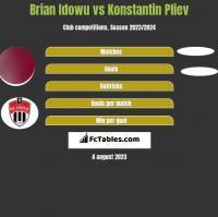 Brian Idowu vs Konstantin Pliev h2h player stats