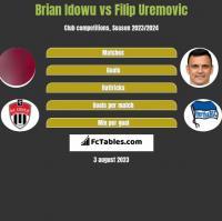 Brian Idowu vs Filip Uremovic h2h player stats