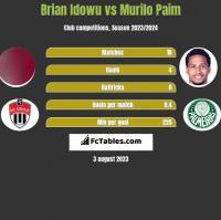 Brian Idowu vs Murilo Paim h2h player stats