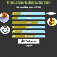 Brian Lozano vs Andres Ibarguen h2h player stats