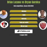 Brian Lozano vs Bryan Garnica h2h player stats