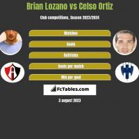 Brian Lozano vs Celso Ortiz h2h player stats