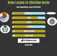 Brian Lozano vs Christian Dorda h2h player stats