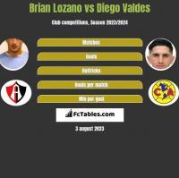 Brian Lozano vs Diego Valdes h2h player stats