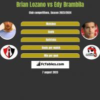 Brian Lozano vs Edy Brambila h2h player stats