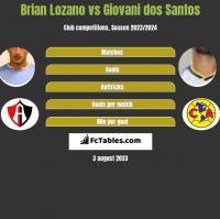 Brian Lozano vs Giovani dos Santos h2h player stats