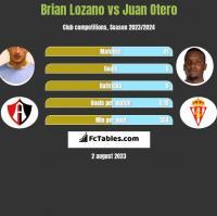 Brian Lozano vs Juan Otero h2h player stats
