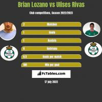 Brian Lozano vs Ulises Rivas h2h player stats
