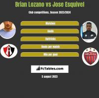 Brian Lozano vs Jose Esquivel h2h player stats