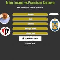Brian Lozano vs Francisco Cordova h2h player stats