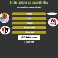Brian Lozano vs Joaquin Noy h2h player stats