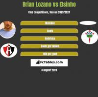 Brian Lozano vs Elsinho h2h player stats