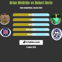 Brian McBride vs Robert Beric h2h player stats