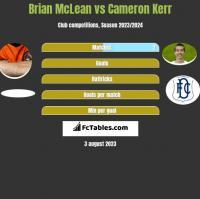 Brian McLean vs Cameron Kerr h2h player stats