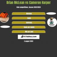 Brian McLean vs Cameron Harper h2h player stats