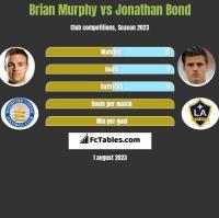 Brian Murphy vs Jonathan Bond h2h player stats