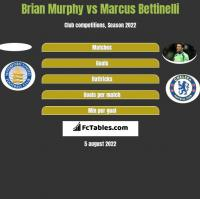 Brian Murphy vs Marcus Bettinelli h2h player stats