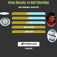 Brian Murphy vs Neil Etheridge h2h player stats