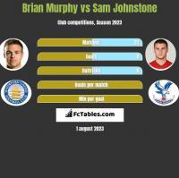 Brian Murphy vs Sam Johnstone h2h player stats