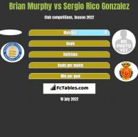 Brian Murphy vs Sergio Rico Gonzalez h2h player stats