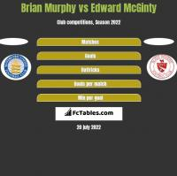 Brian Murphy vs Edward McGinty h2h player stats