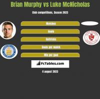 Brian Murphy vs Luke McNicholas h2h player stats