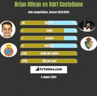 Brian Olivan vs Adri Castellano h2h player stats