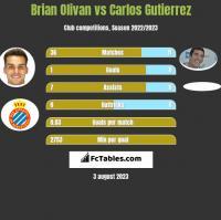 Brian Olivan vs Carlos Gutierrez h2h player stats