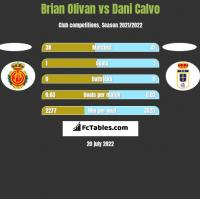Brian Olivan vs Dani Calvo h2h player stats