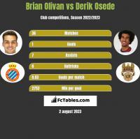 Brian Olivan vs Derik Osede h2h player stats