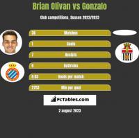 Brian Olivan vs Gonzalo h2h player stats