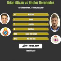 Brian Olivan vs Hector Hernandez h2h player stats
