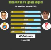 Brian Olivan vs Ignasi Miquel h2h player stats